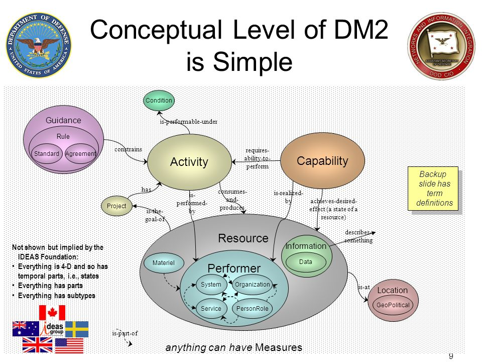 Conceptual Level of DM2 is Simple