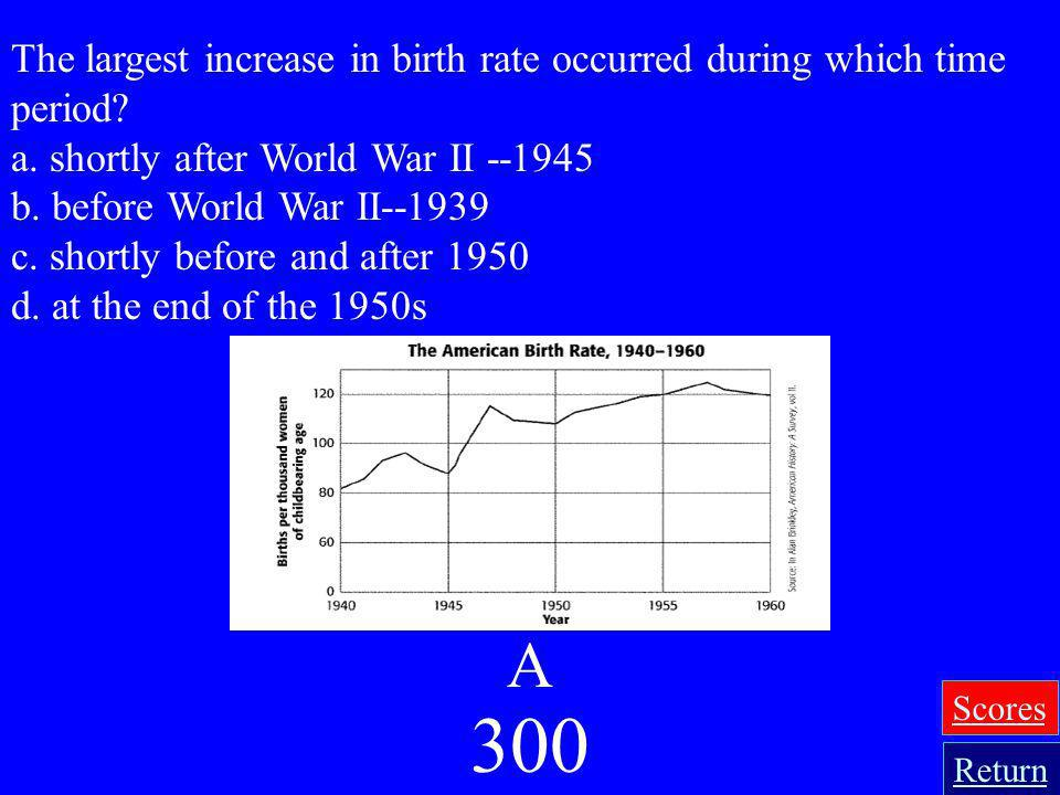 The largest increase in birth rate occurred during which time period