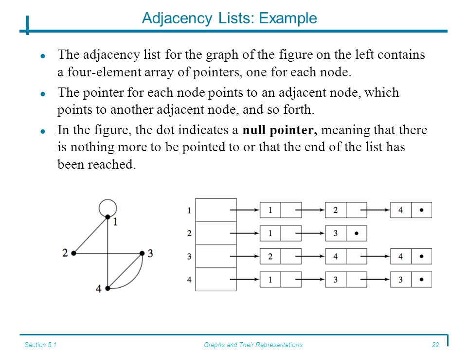 Adjacency Lists: Example