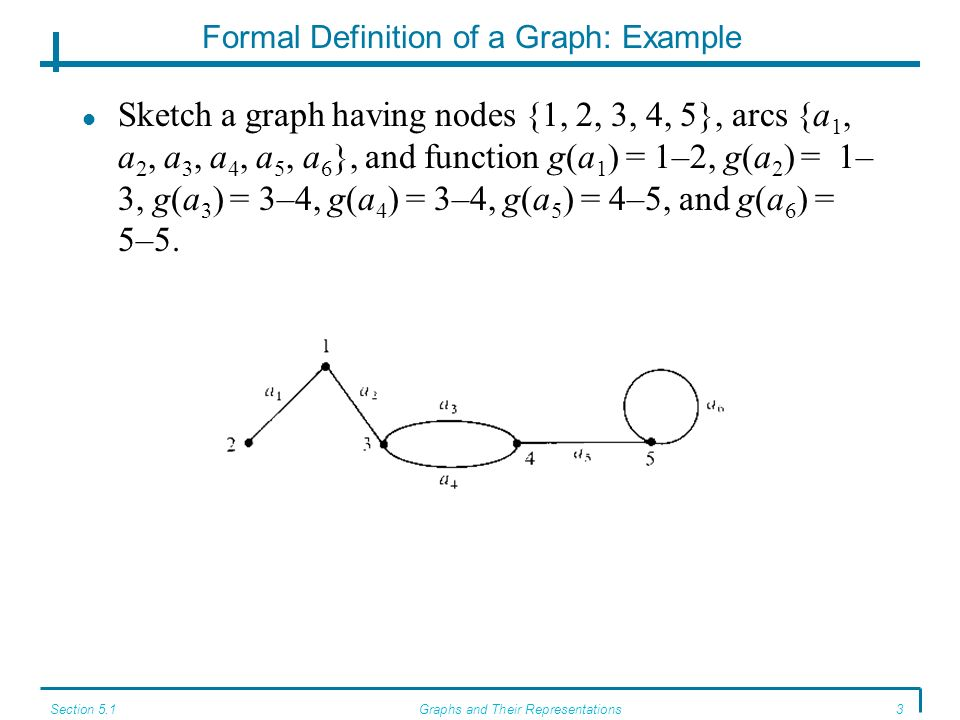 Formal Definition of a Graph: Example