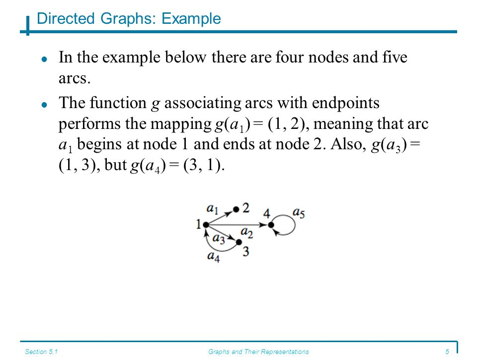 Directed Graphs: Example