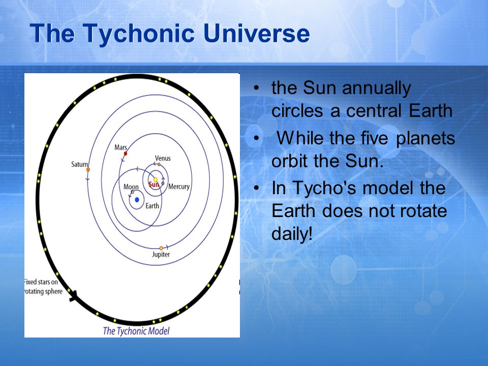 The Tychonic Universe the Sun annually circles a central Earth