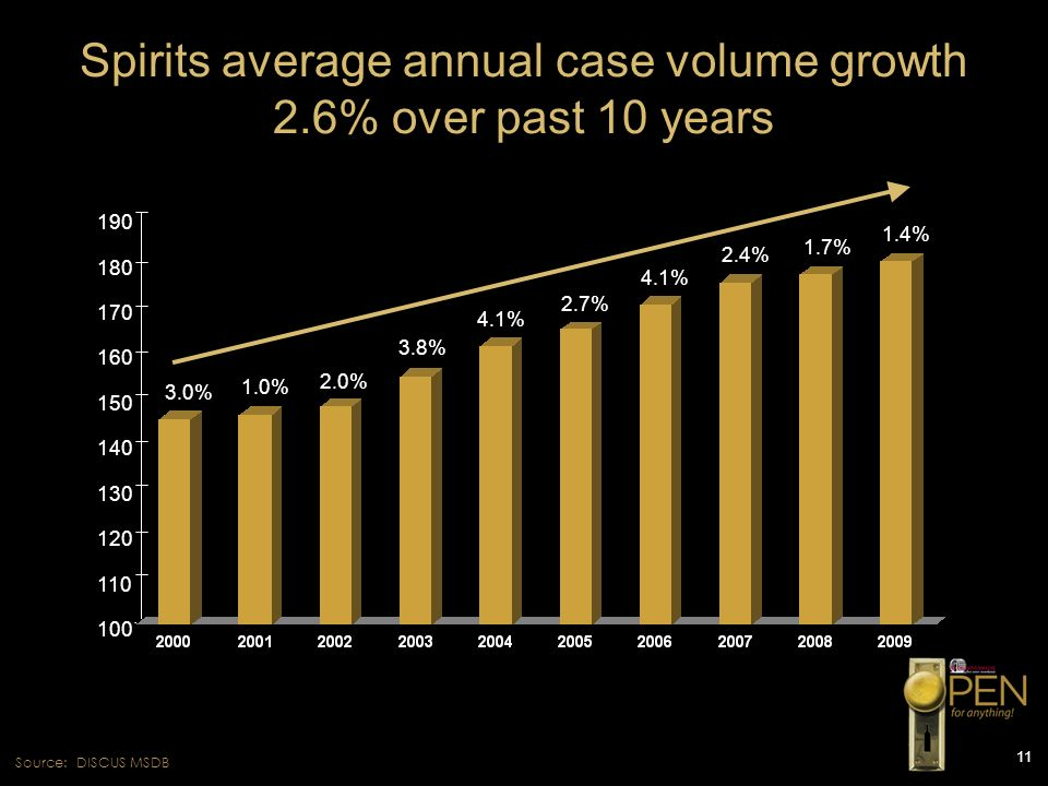 Spirits average annual case volume growth 2.6% over past 10 years