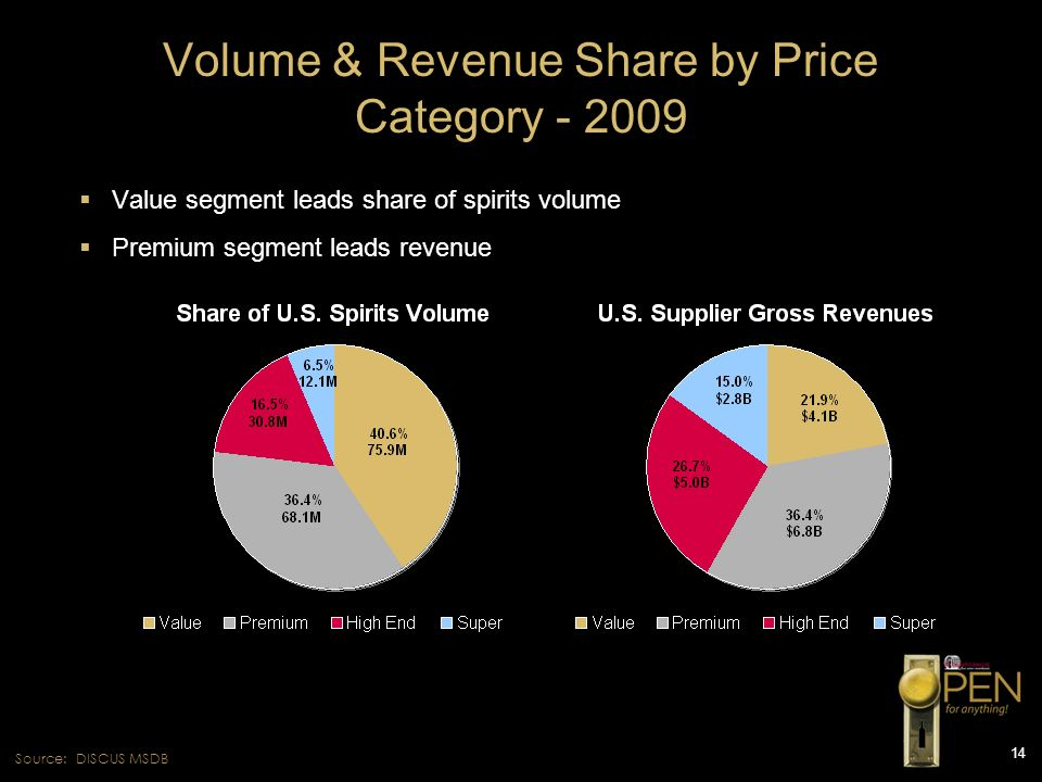Volume & Revenue Share by Price Category - 2009