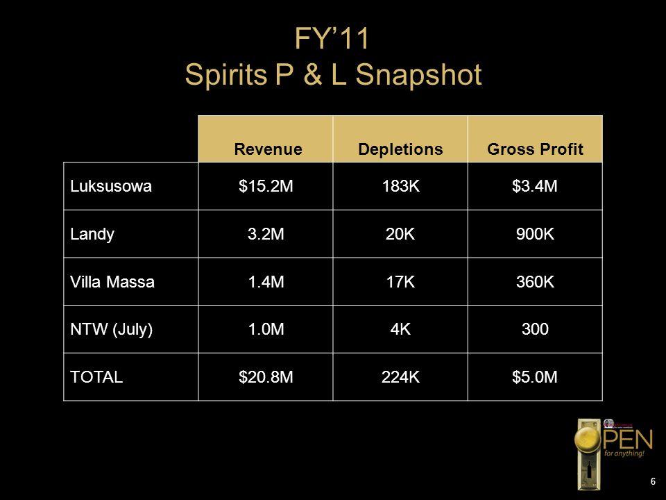 FY'11 Spirits P & L Snapshot