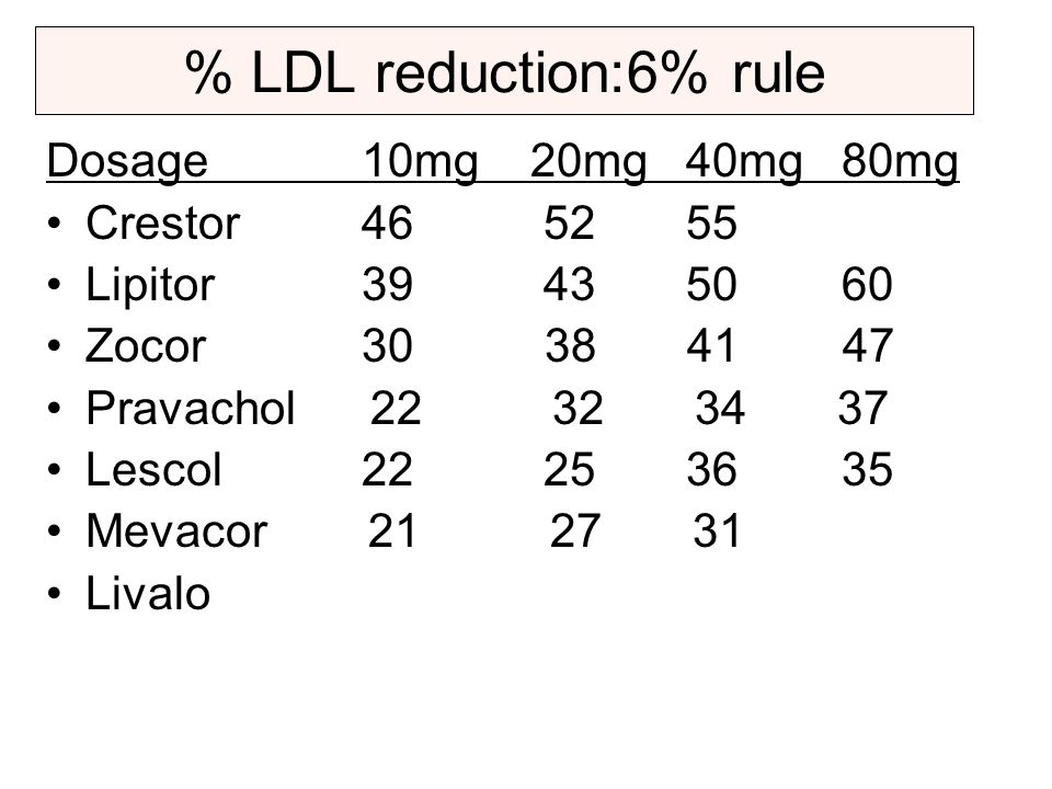 % LDL reduction:6% rule Dosage 10mg 20mg 40mg 80mg Crestor