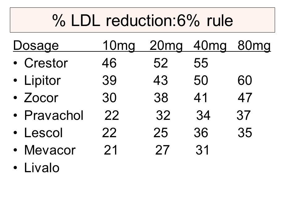 % LDL reduction:6% rule Dosage 10mg 20mg 40mg 80mg Crestor 46 52 55