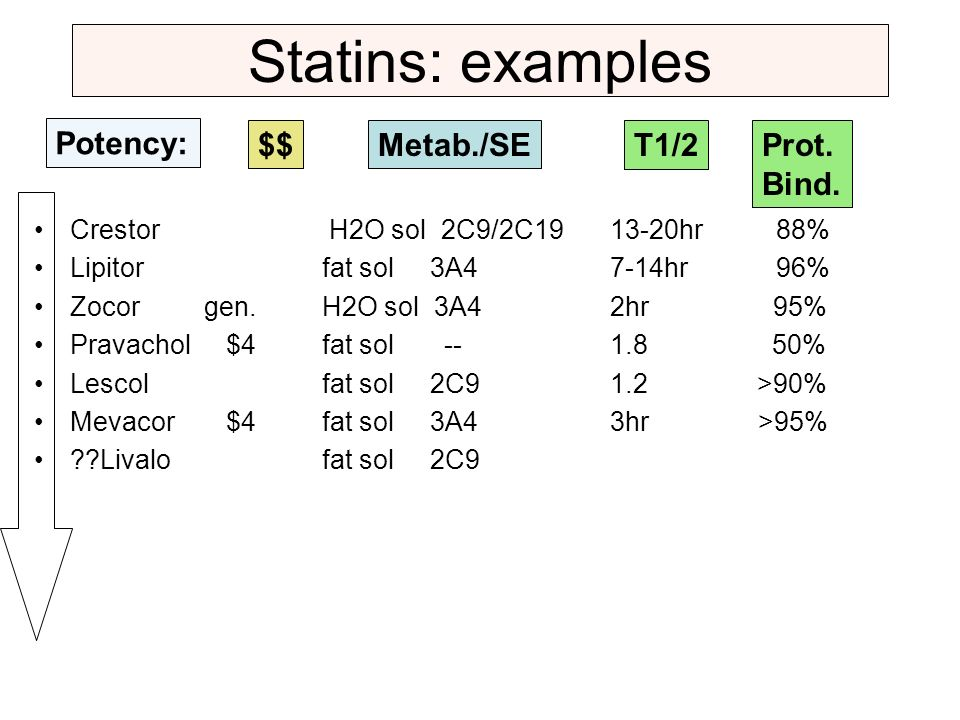 Statins: examples Potency: $$ Metab./SE T1/2 Prot. Bind.