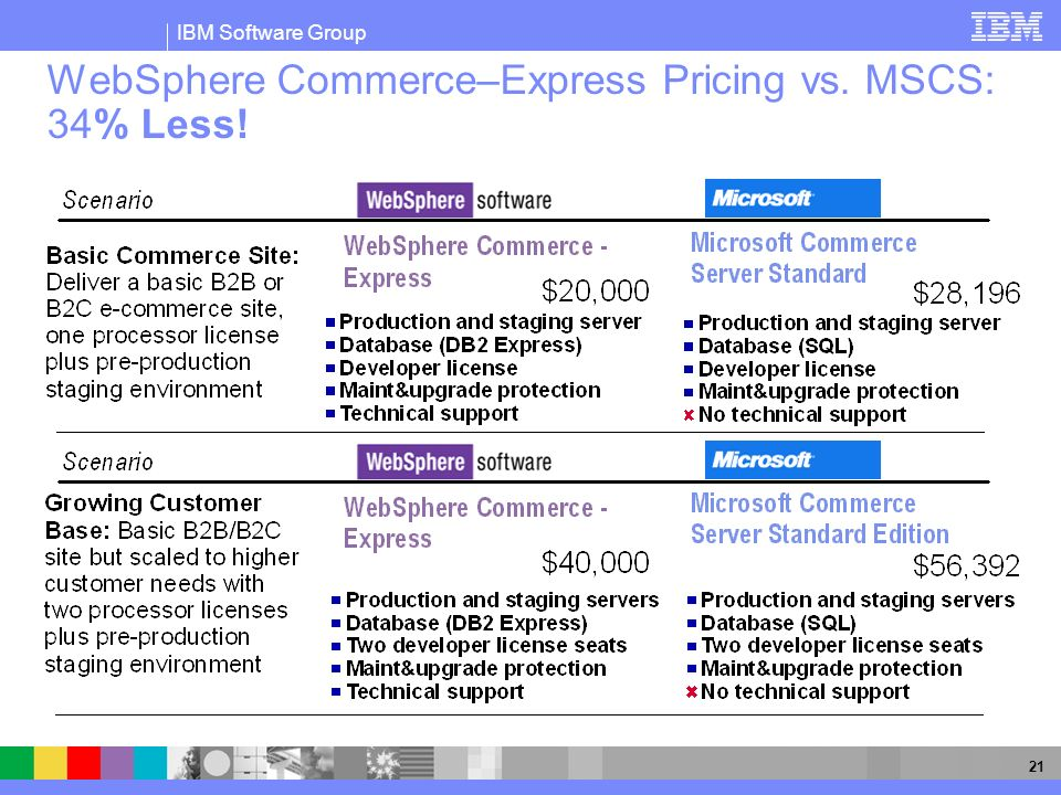WebSphere Commerce–Express Pricing vs. MSCS: 34% Less!
