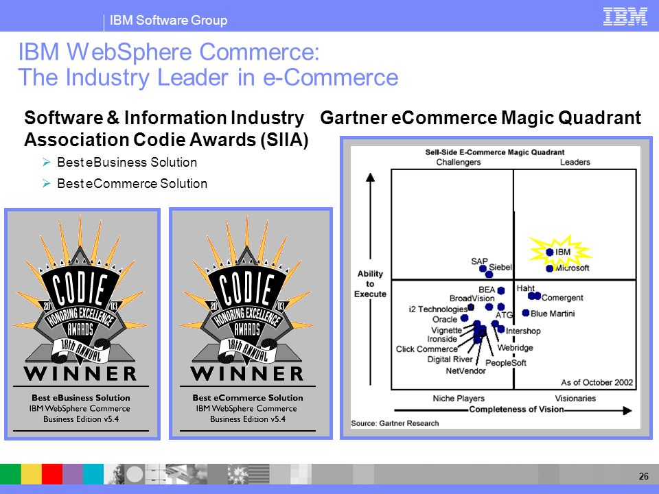 IBM WebSphere Commerce: The Industry Leader in e-Commerce