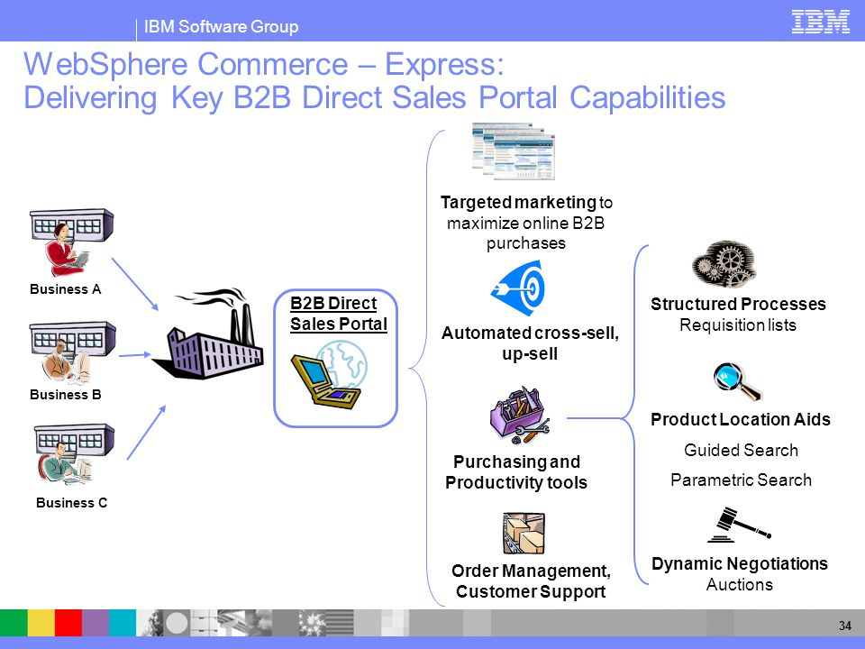 WebSphere Commerce – Express: Delivering Key B2B Direct Sales Portal Capabilities