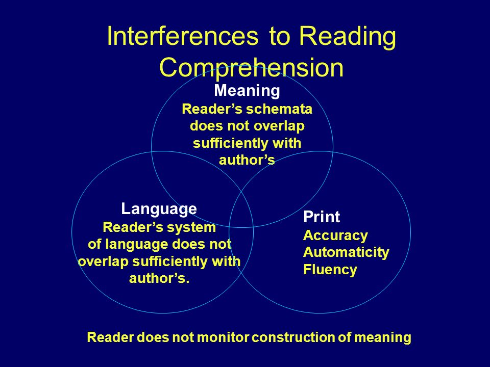 Interferences to Reading Comprehension