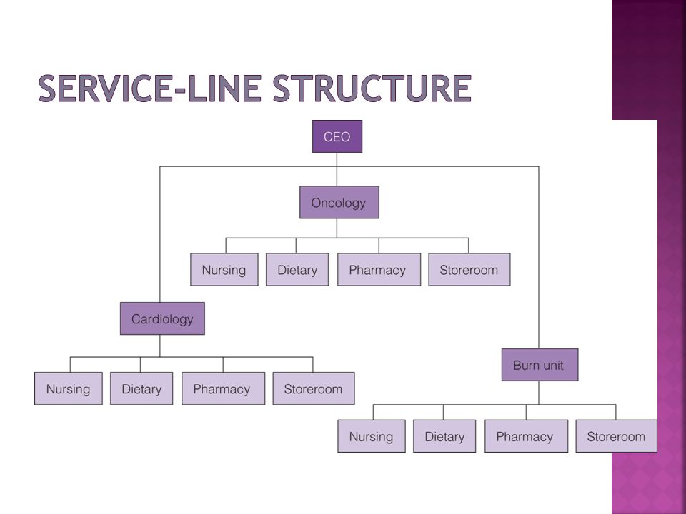 Service-Line Structure
