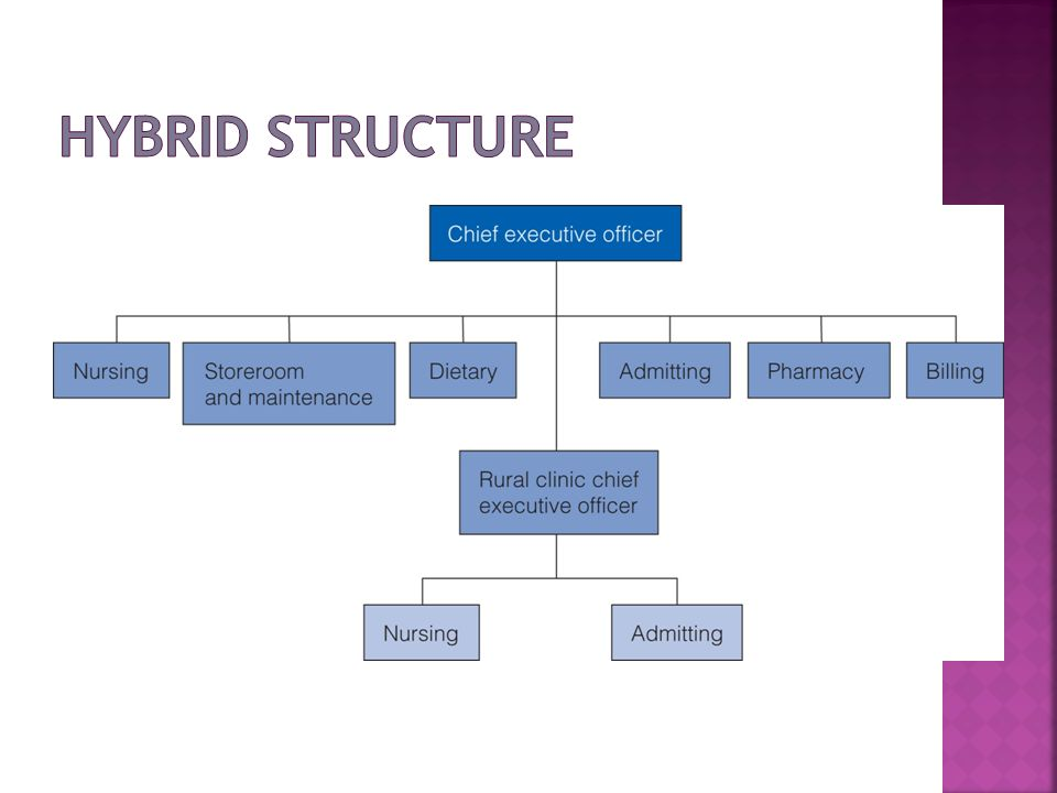 Hybrid Structure