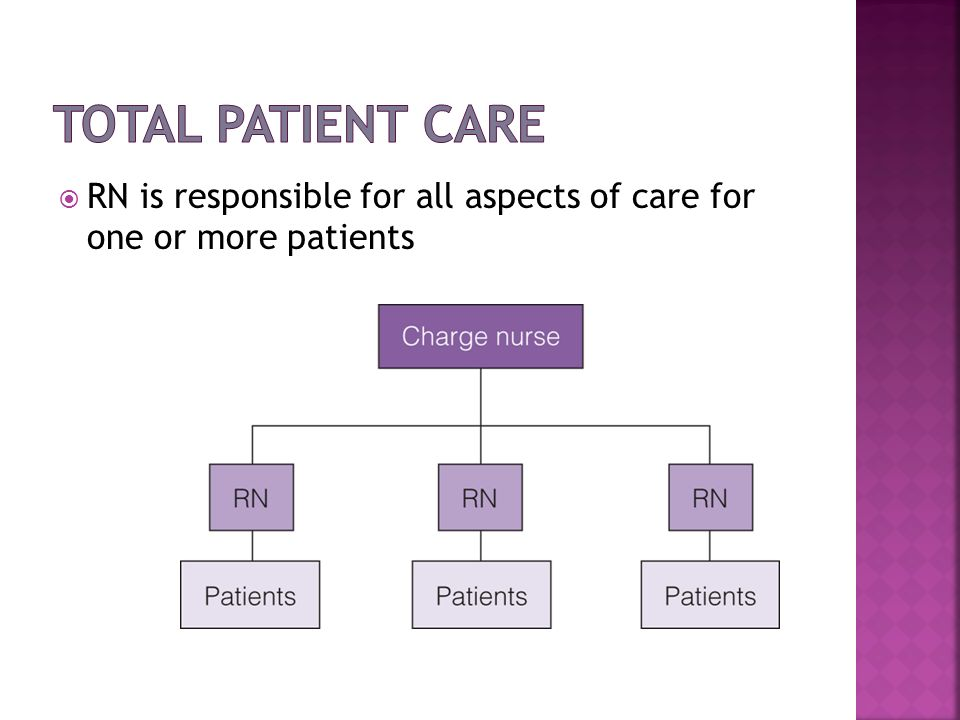 Total Patient Care RN is responsible for all aspects of care for one or more patients