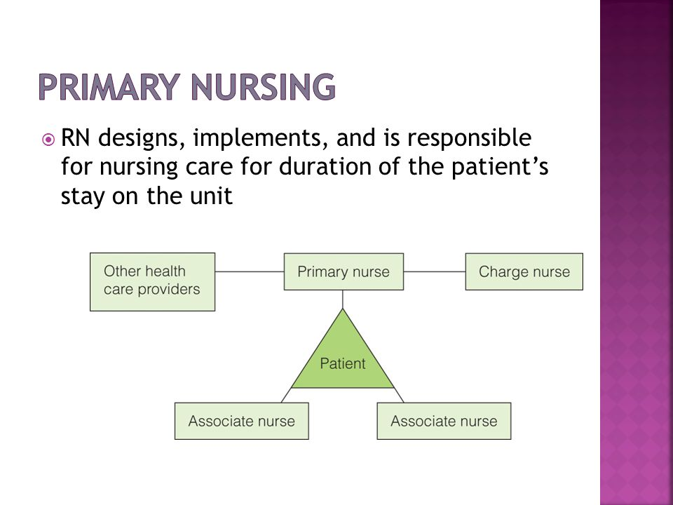 Primary NursingRN designs, implements, and is responsible for nursing care for duration of the patient's stay on the unit.