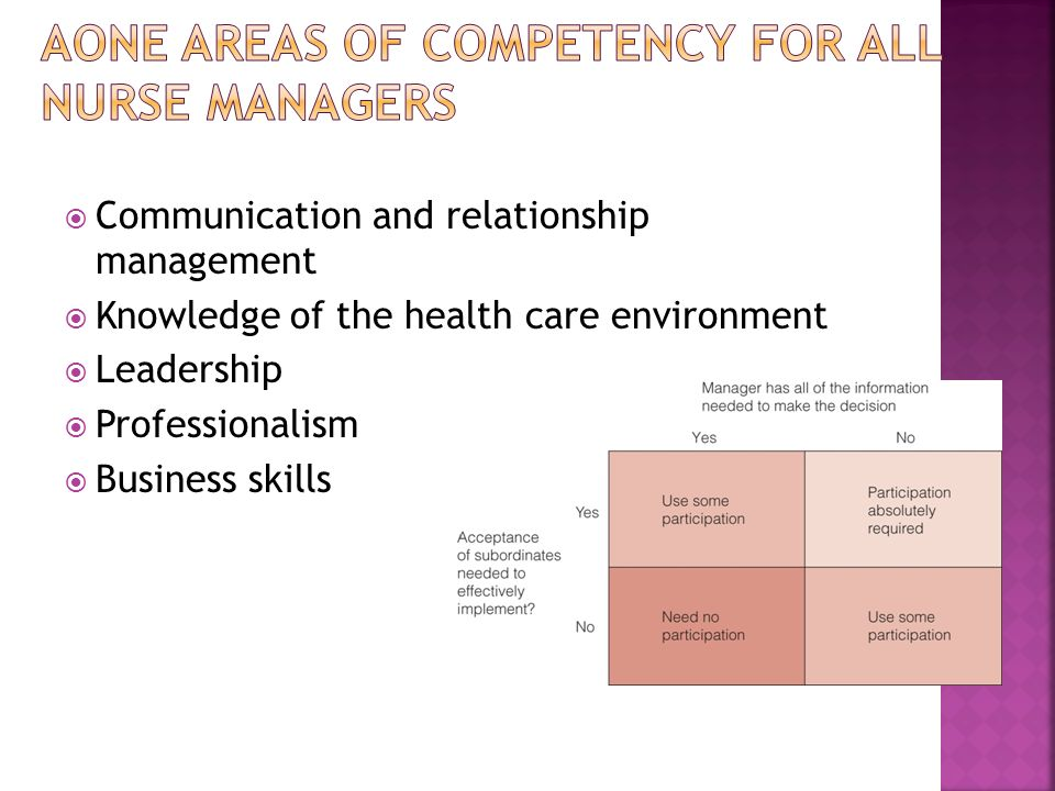 AONE Areas of Competency for All Nurse Managers