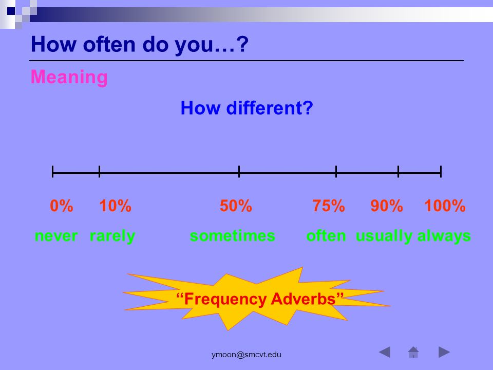 How often do you… Meaning How different 0% never 10% rarely 50%