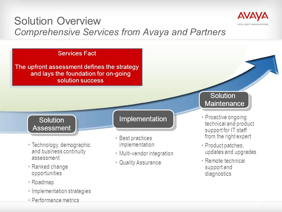 Solution Overview Comprehensive Services from Avaya and Partners