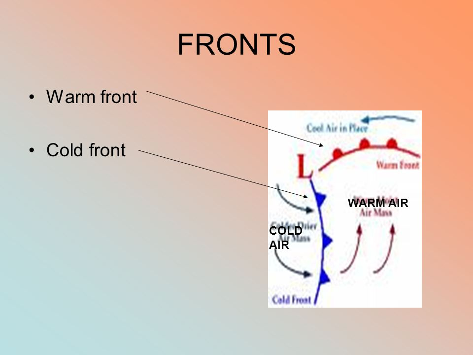 FRONTS Warm front Cold front WARM AIR COLD AIR