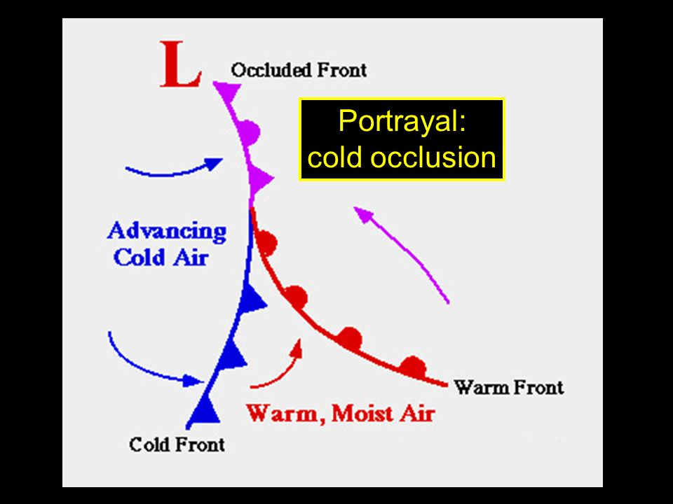 Portrayal: cold occlusion
