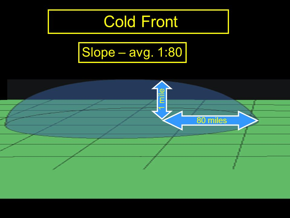 Cold Front Slope – avg. 1:80 1 mile 80 miles
