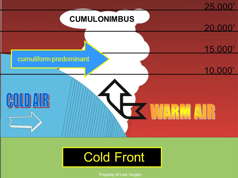 Cold Front COLD AIR WARM AIR COLD FRONT 25,000' 20,000' 15,000'