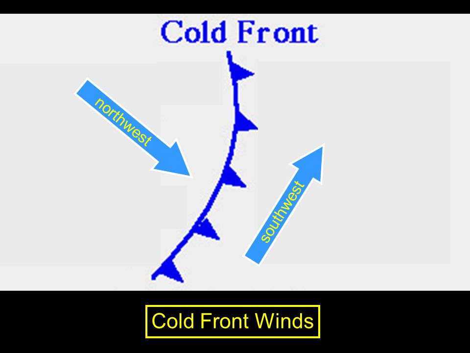 northwest southwest Cold Front Winds