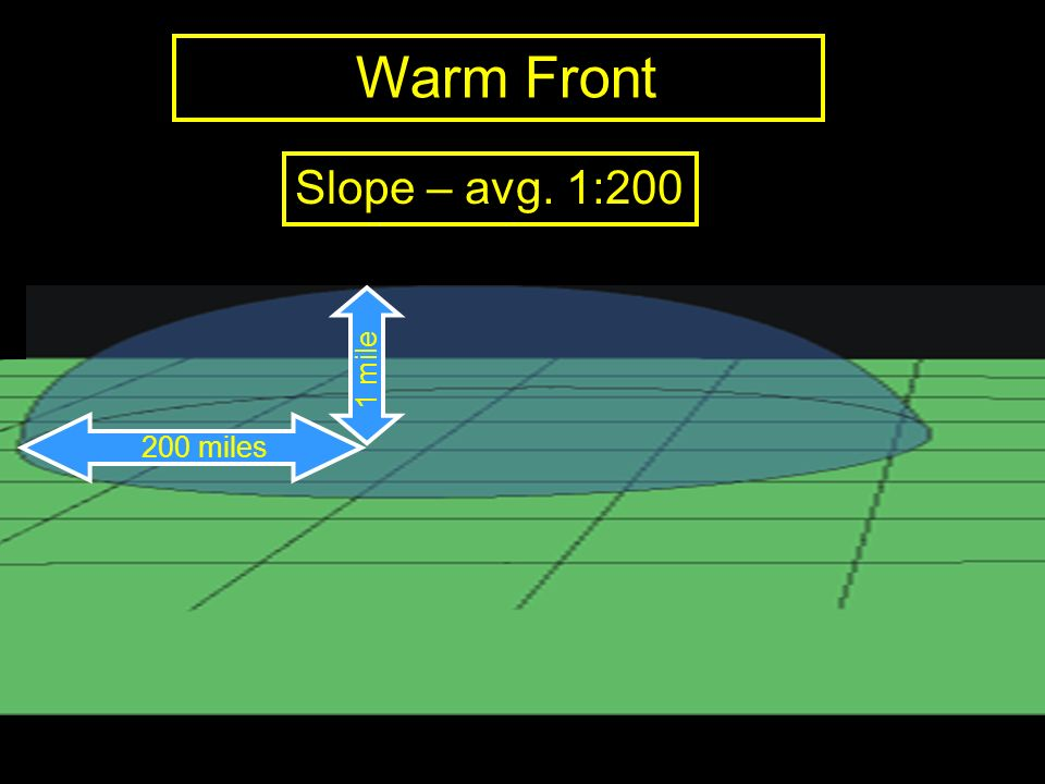 Warm Front Slope – avg. 1:200 1 mile 200 miles