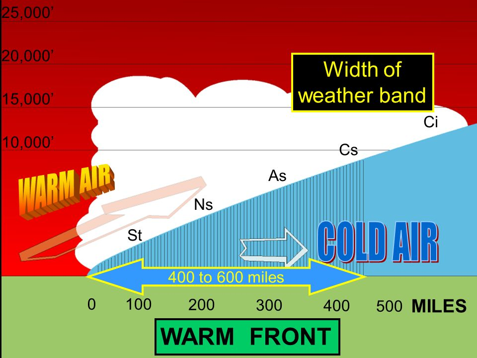 WARM AIR COLD AIR WARM FRONT Width of weather band MILES 25,000'