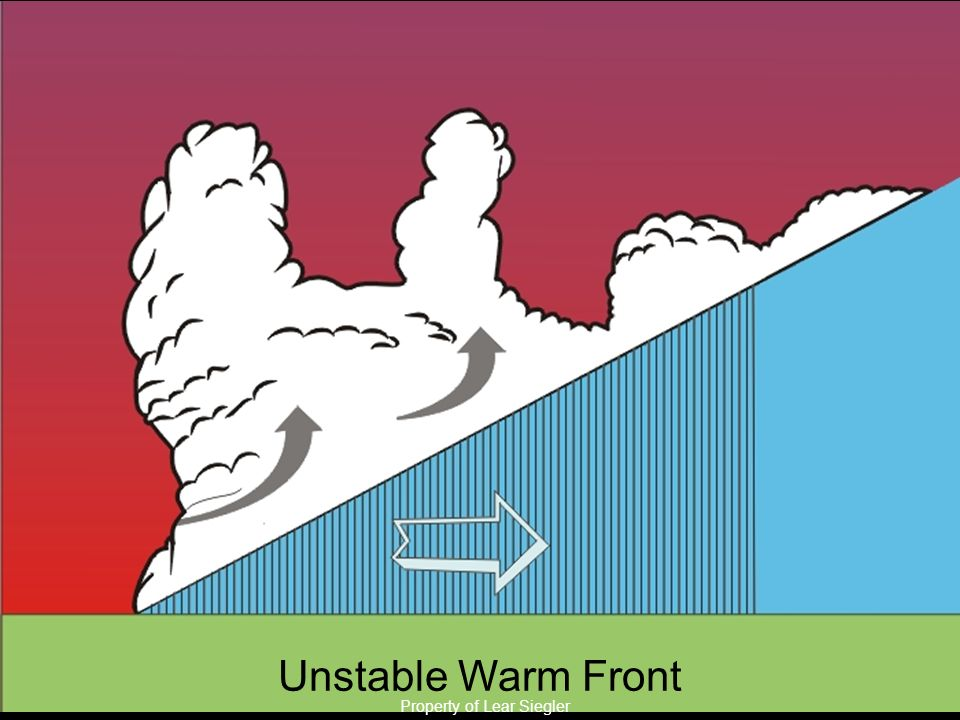 Unstable Warm Front Property of Lear Siegler