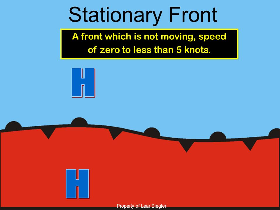 H H Stationary Front A front which is not moving, speed