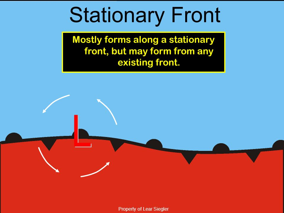 Stationary Front Mostly forms along a stationary front, but may form from any existing front.
