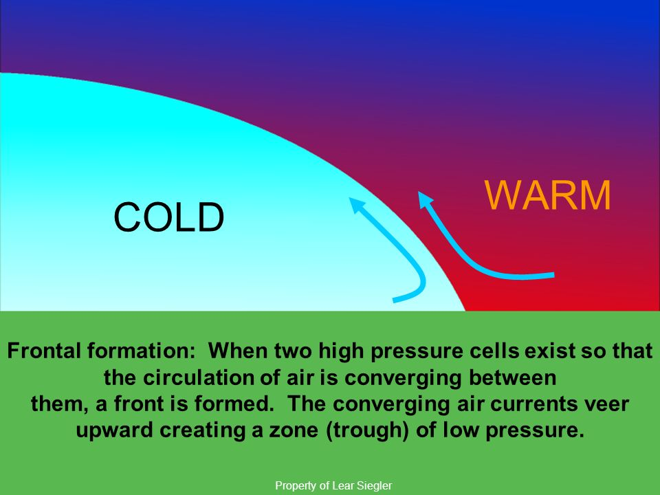 WARM COLD. Frontal formation: When two high pressure cells exist so that the circulation of air is converging between.