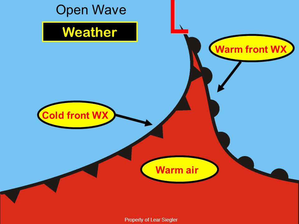L Open Wave Weather Warm front WX Cold front WX Warm air