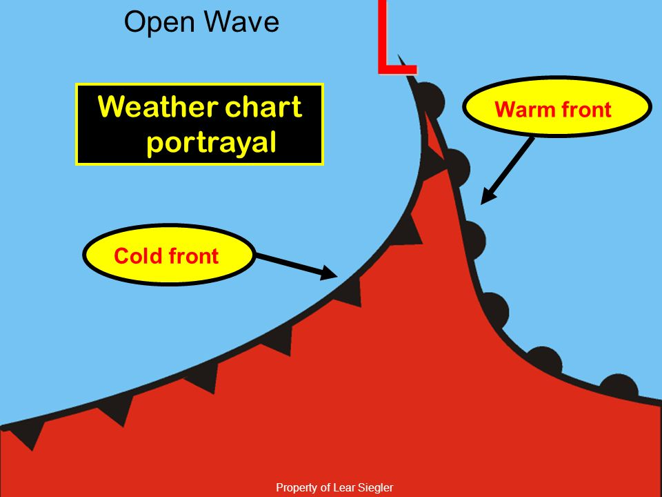 Weather chart portrayal