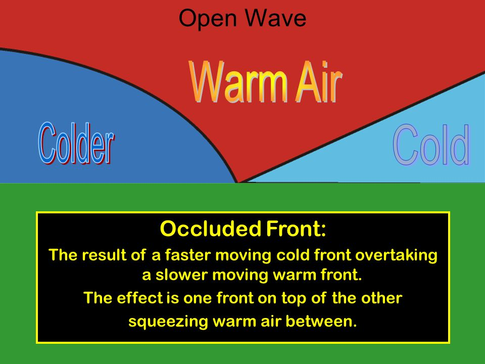 Warm Air Colder Cold Open Wave Occluded Front:
