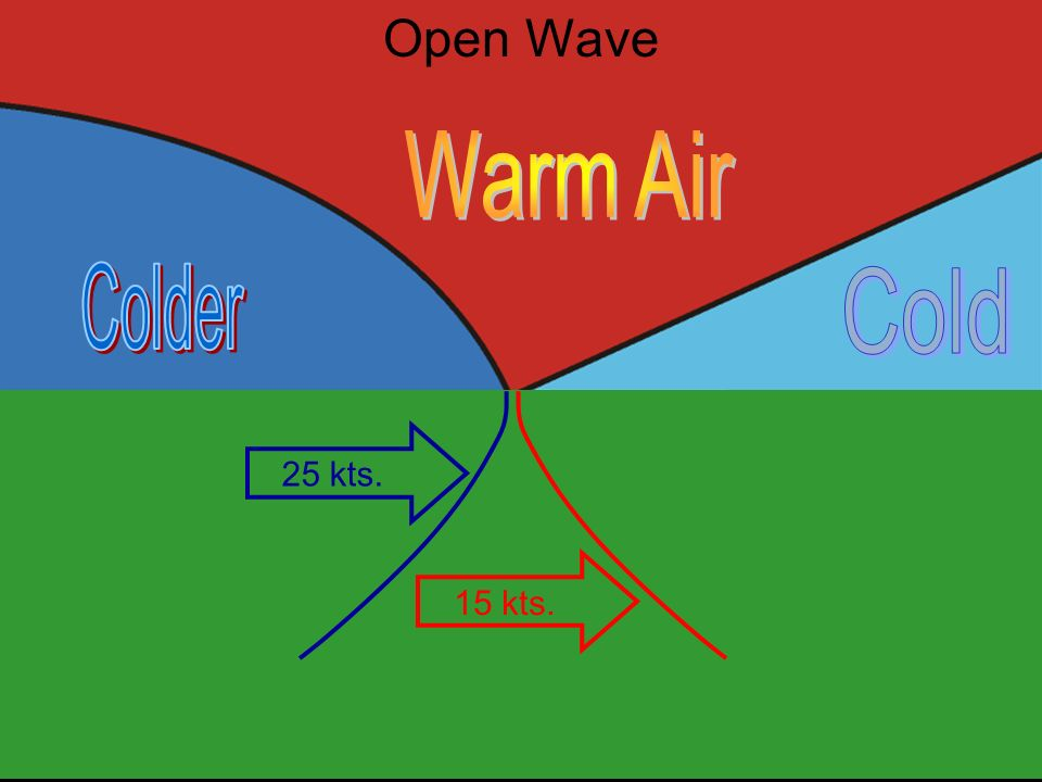 Warm Air Colder Cold Open Wave 25 kts. 15 kts.