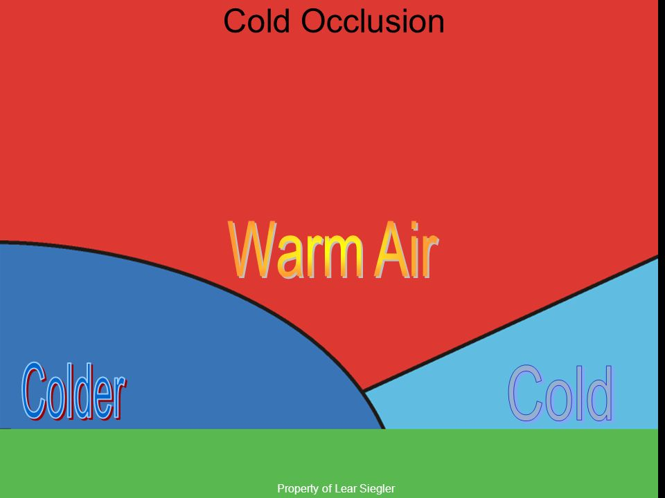 Cold Occlusion Warm Air Colder Cold Property of Lear Siegler