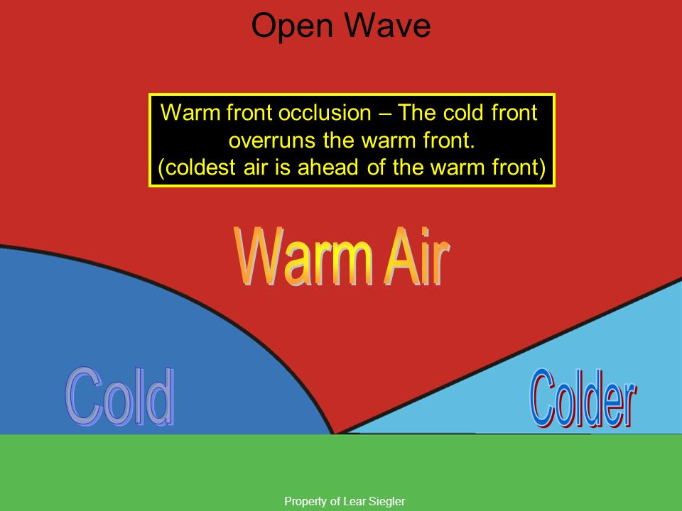 Warm Air Cold Colder Open Wave Warm front occlusion – The cold front