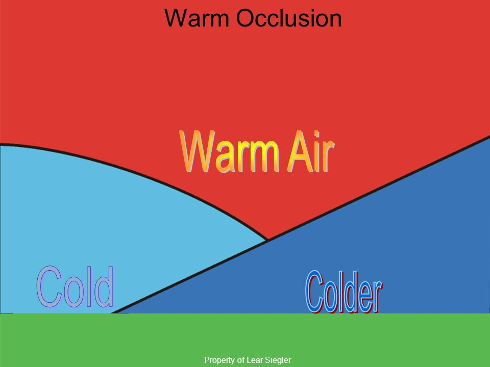 Warm Occlusion Warm Air Cold Colder Property of Lear Siegler