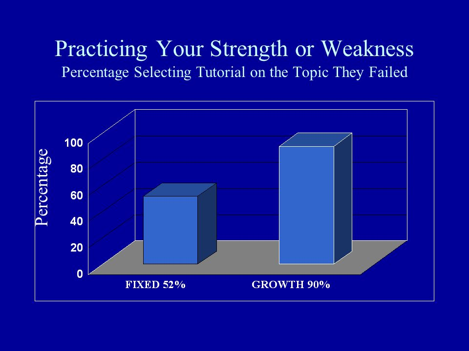 Practicing Your Strength or Weakness Percentage Selecting Tutorial on the Topic They Failed