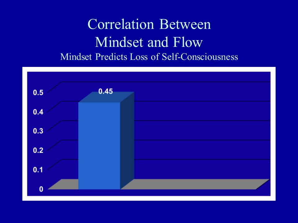 Correlation Between Mindset and Flow Mindset Predicts Loss of Self-Consciousness