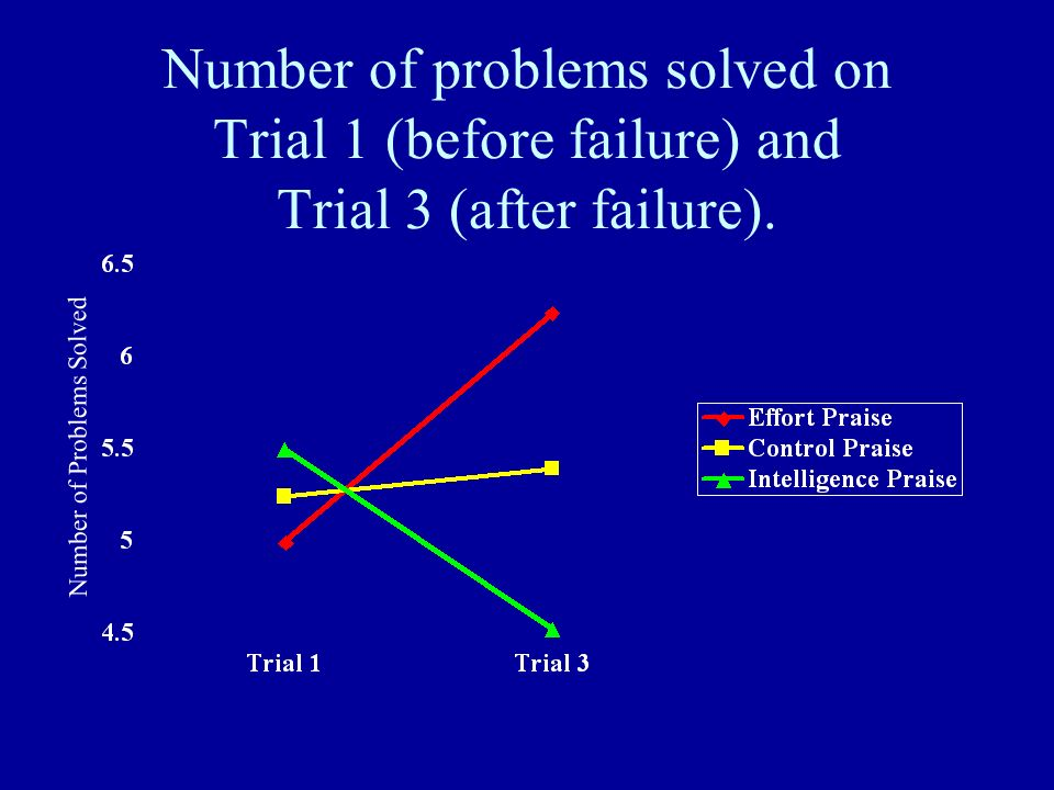 Number of problems solved on Trial 1 (before failure) and Trial 3 (after failure).