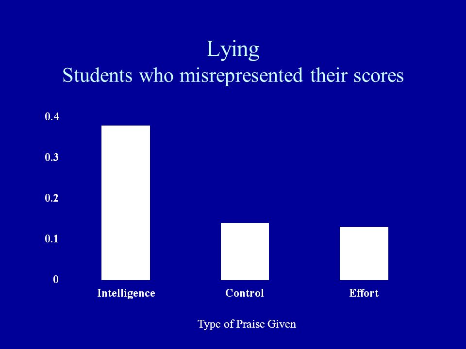 Lying Students who misrepresented their scores
