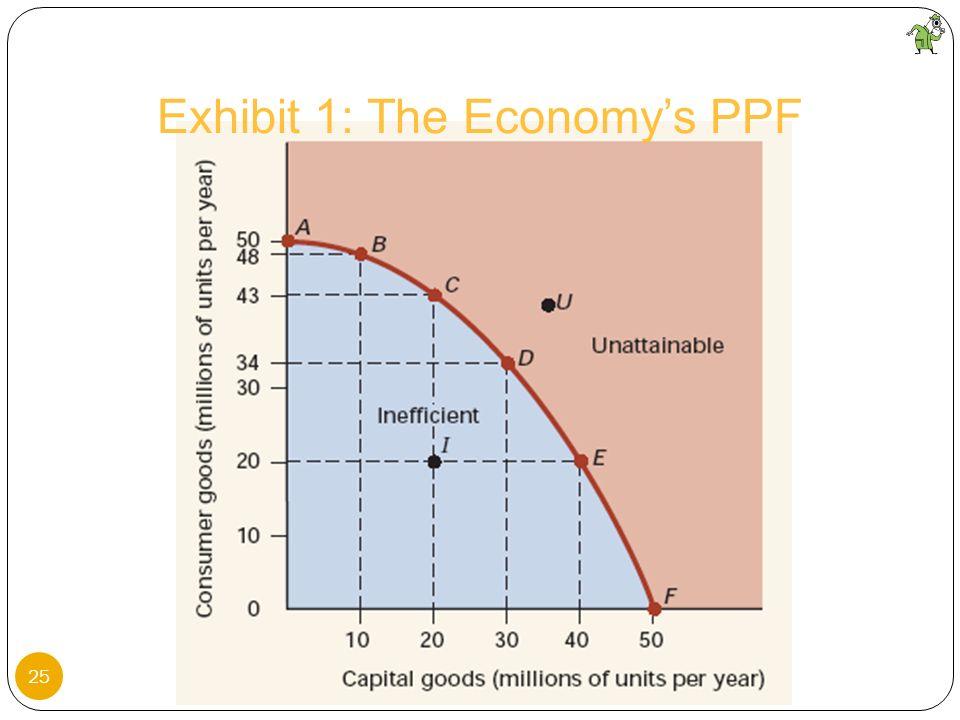 Exhibit 1: The Economy's PPF