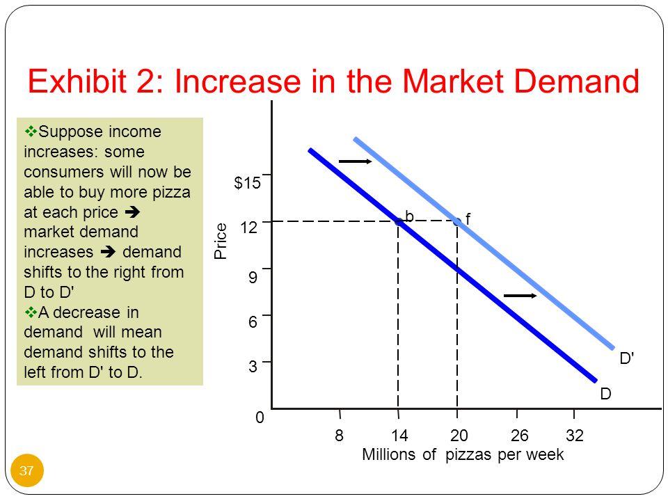 Exhibit 2: Increase in the Market Demand
