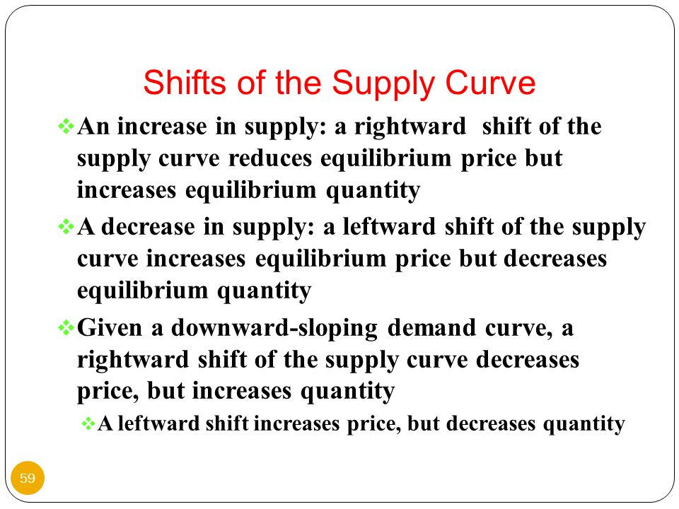 Shifts of the Supply Curve
