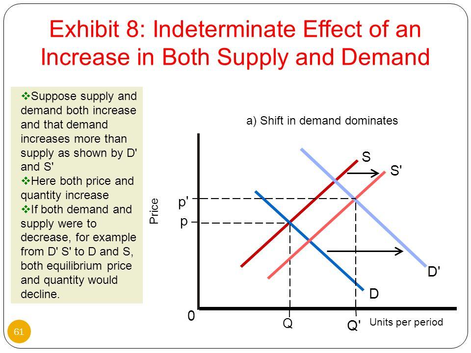 a) Shift in demand dominates