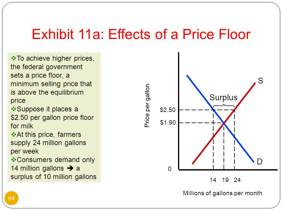 Exhibit 11a: Effects of a Price Floor
